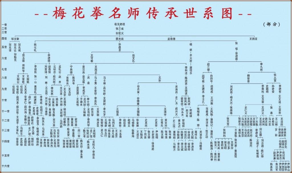 梅花拳名师传承世系图